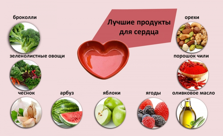 Какие фрукты можно есть при сердечной недостаточности -