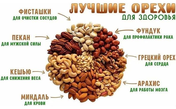 можно ли грецкие орехи при инфаркте