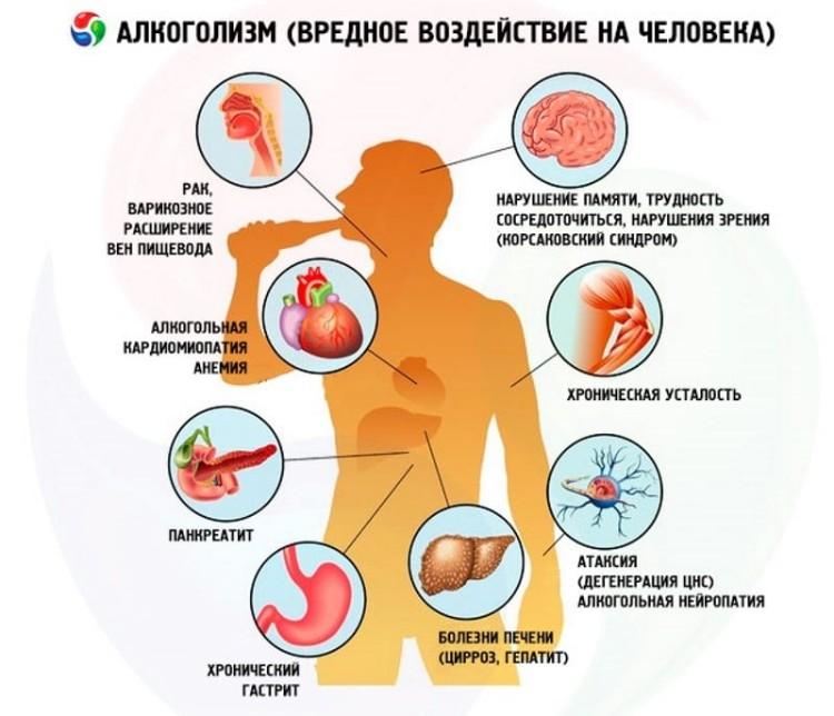 Невроз алкогольный симптомы лечение - Лечение неврозов