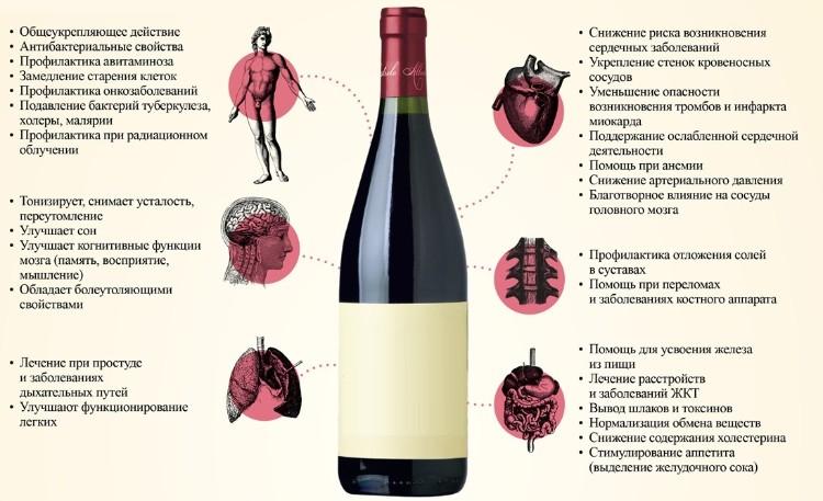 Можно ли беременным вино для гемоглобина