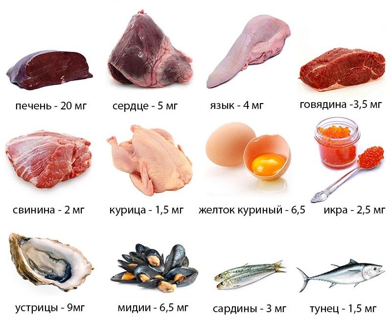 Низкий гемоглобин и мясо